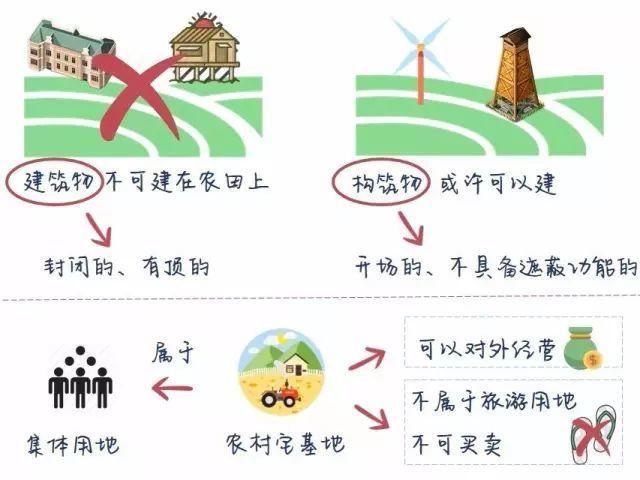 如何在非建设用地上合法的进行休闲农业开发?