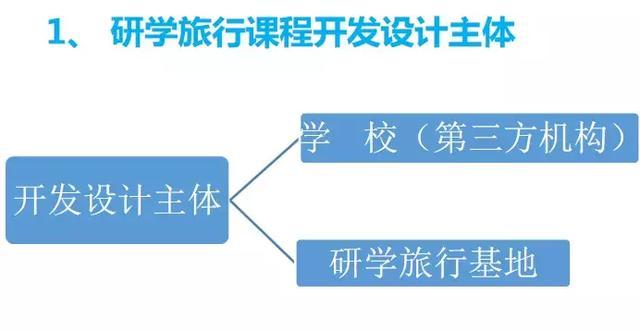 研学观点之年会回顾(三)| 赵霞:研学旅行课程的开发设计与实施