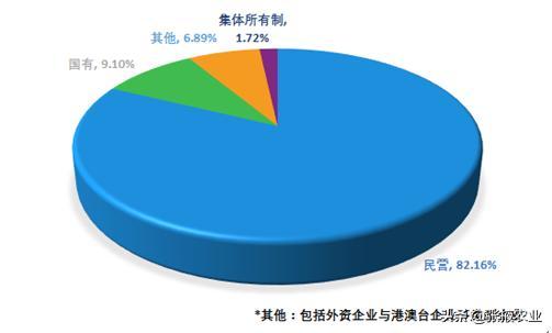 2019中国新型农业经营主体发展分析报告(一)
