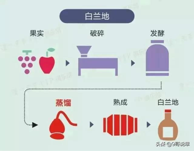 粮食酒是怎样酿成的,五种常见酒的制作过程