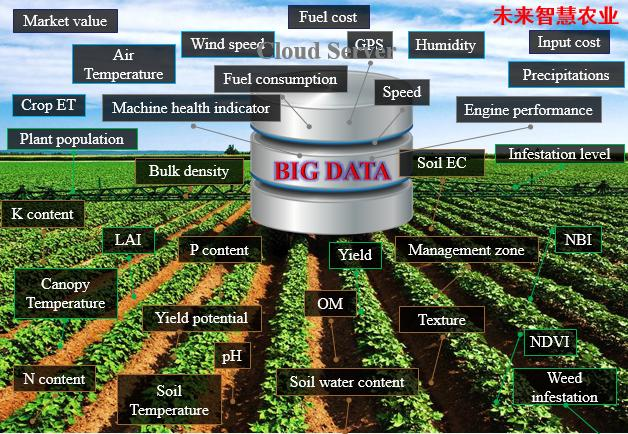 农业成互联网布局新场景,智慧农业2025年预计达700亿美元
