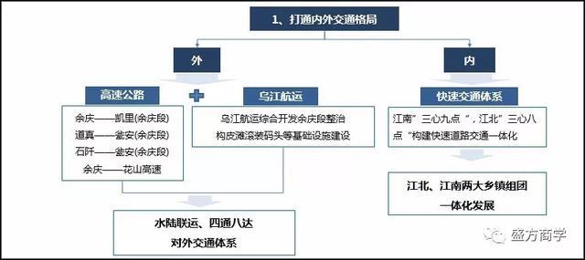 盛方商学原创:县域经济组合拳——整县全域旅游 县域乡村振兴