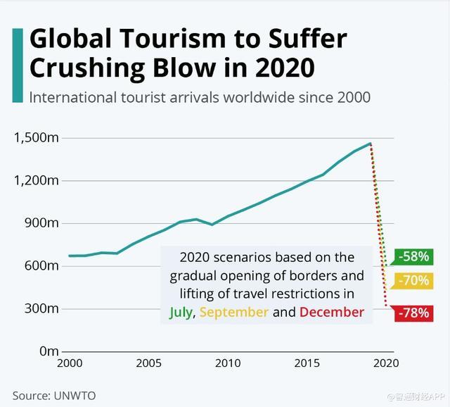 世界旅游组织:2020年全球旅游业将遭受毁灭性打击